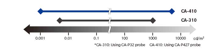 Comparrison of CA-310 and CA-410 graph
