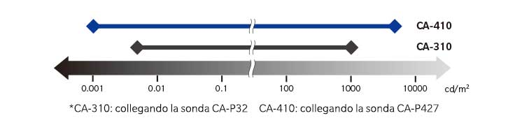 Comparison of CA-310 and CA-410 graph IT