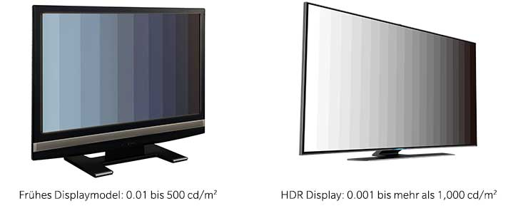 comparing luminance range of old dispaly and HDR display DE